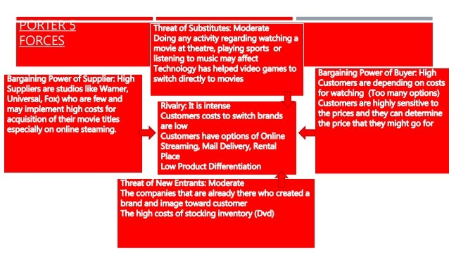 netflix five forces Porter's competitive forces used as industry standards porter's competitive forces used as industry standards in business today there are many factors, aside from products and services that contribute to industry dynamics and standards.