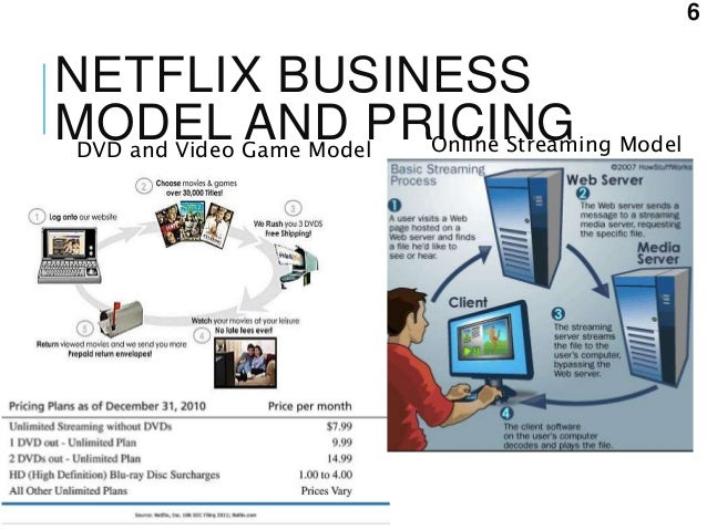 netflixs business model essay Netflix's former branding guru shares the frameworks startups need to build  he divided the group into teams of six to apply his positioning model to the business.