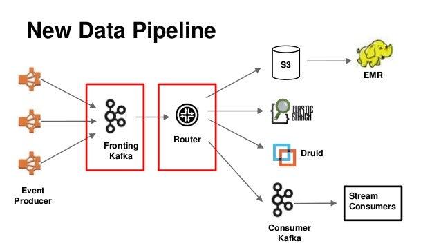 Netflix Data Pipeline With Kafka