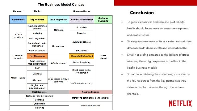 business model and strategy pdf
