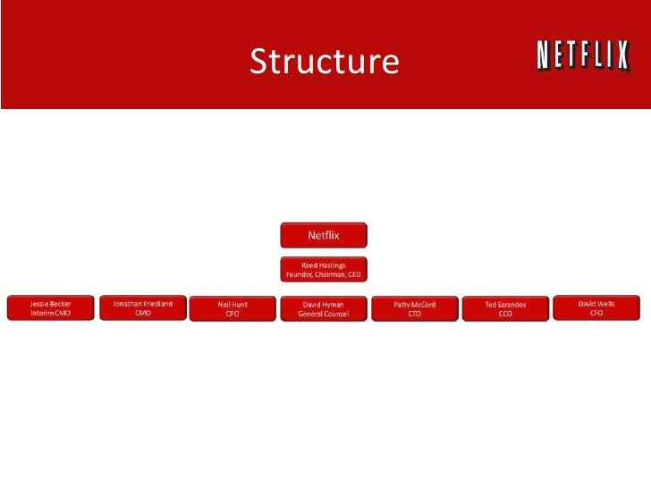 netflix market structure Netflix market structure essay no works cited length: 1515 words (43 double- spaced pages) rating: blue open document.