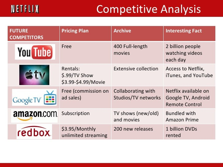 netflix competitive analysis Netflix is a famous entertainment company founded in scotts valley, california usa in 1997 it has since then excelled in providing online entertainment to millions of people around the world it is till date the leading entertainment service online with around 109 million members in more than 190 countries.