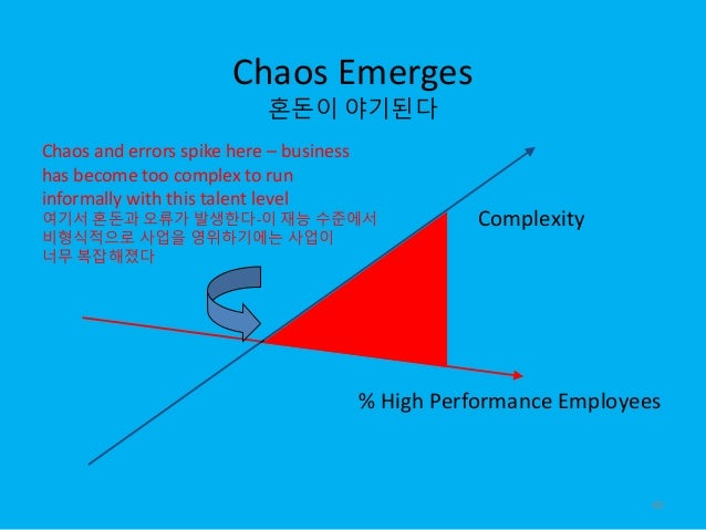 Chaos Emerges 혼돈이 야기된다 % High Performance Employees Chaos and errors spike here – business has become too complex to run i...