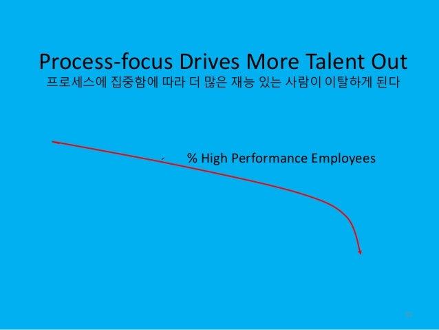 Process-focus Drives More Talent Out 프로세스에 집중함에 따라 더 많은 재능 있는 사람이 이탈하게 된다 % High Performance Employees 51
