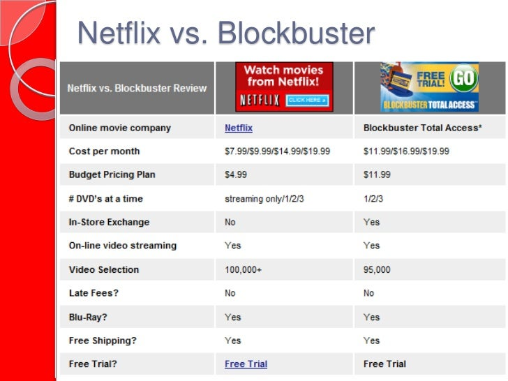 blockbuster netflix case analysis According to the five-force analysis of the movie rental marketplace, the competitive forces are not strong netflix is being in a position of a market leader that lacks a strong competitive force – that is because it has a unique business model, compared to its nearest competitors – blockbuster and movie.