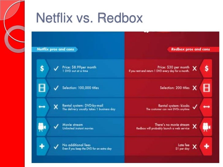 netflix vs blockbuster case study José manuel fonseca mark wolters david henriques strategy – case study  spring semester 07/08 case study: netflix vs blockbuster vs video-on-demand.