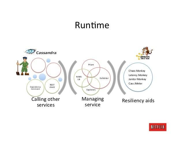 Netflix Global Cloud Architecture