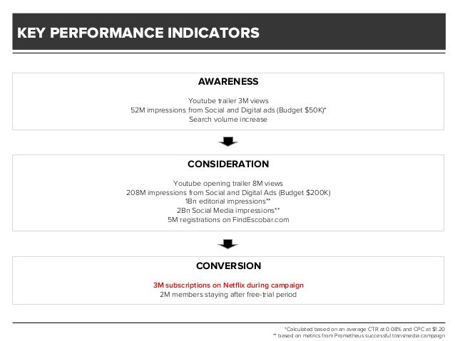 KEY PERFORMANCE INDICATORS AWARENESS Youtube trailer 3M views 52M impressions from Social and Digital ads (Budget $50K)* S...