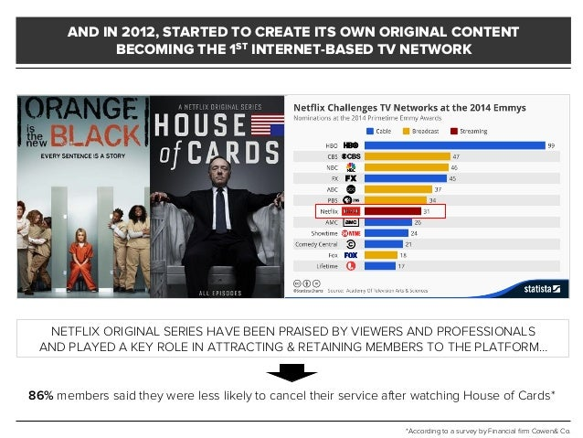 AND IN 2012, STARTED TO CREATE ITS OWN ORIGINAL CONTENT BECOMING THE 1ST INTERNET-BASED TV NETWORK NETFLIX ORIGINAL SERIES...