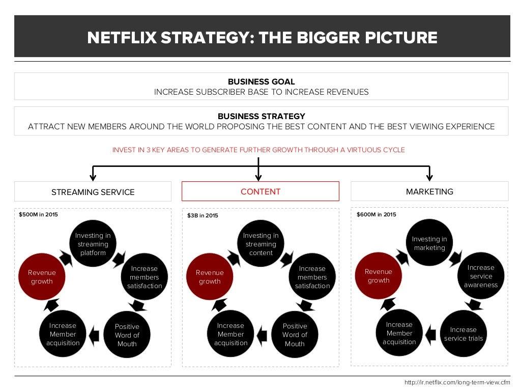 Netflix strategy final project
