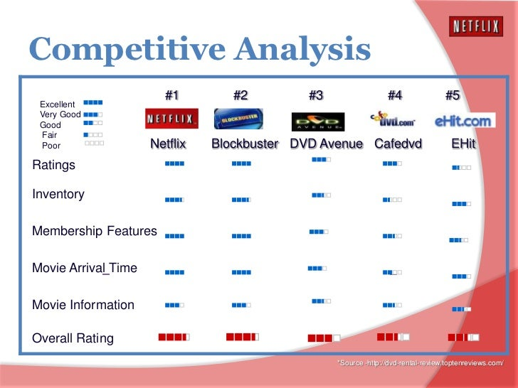 netflix competitive analysis Netflix, inc (nflx) competitors - view direct and indirect business competitors for netflix, inc and all the companies you research at nasdaqcom.
