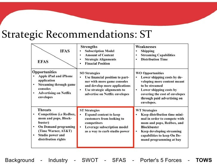 redbox swot Redbox struggling to purchase movies from the studios swot analysis strengths: strong brand name and company image movies by mail or straight to pc/tv.