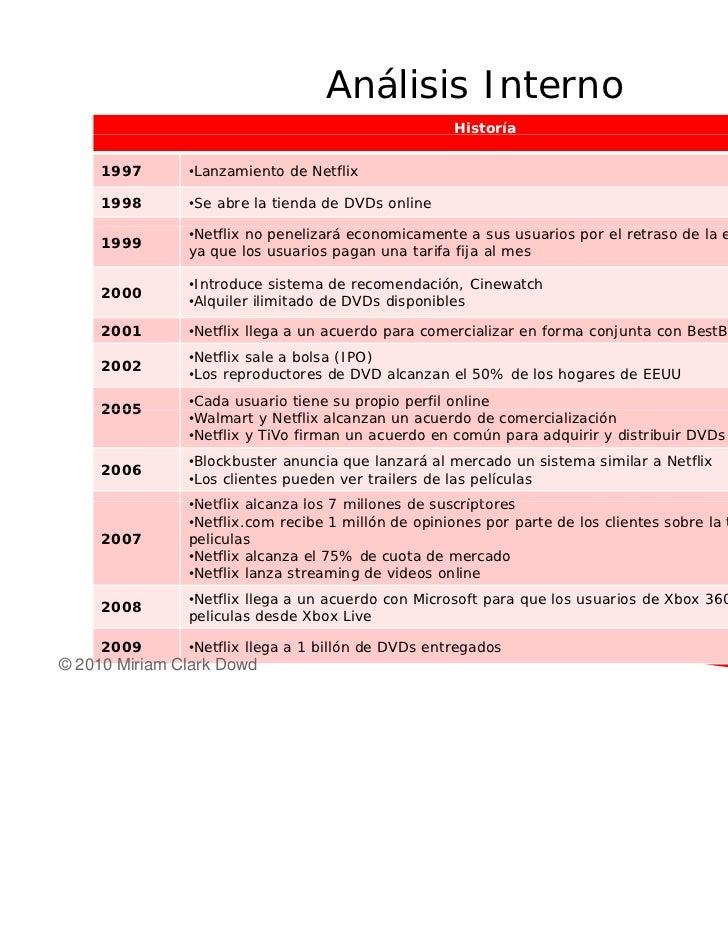 netflix estudio de caso Estudo de caso - netflixcomestudo de caso da empresa netflix apresentado ao curso de administraçao da univás, como requisito parcial para a obtenção de pontos na .
