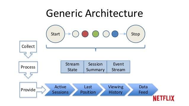 Netflix viewing data architecture evolution - QCon 2014