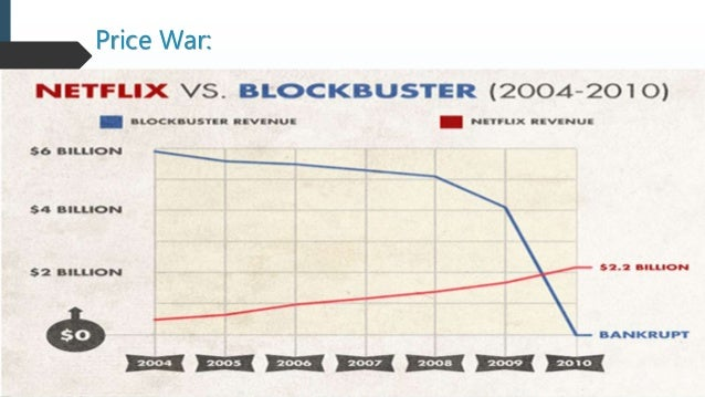 strategic group map blockbusters vs netflix During that time, no group of stocks has captured the market's imagination and   but the chart only tells half the story for amazon and netflix  flawlessly on his  strategy of moving closer to the mass market with each new model  brought  blockbuster and the rest of the video-rental business to its knees.