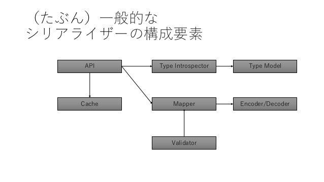 (たぶん)一般的な シリアライザーの構成要素 Type Introspector Encoder/DecoderCache Validator API Type Model Mapper