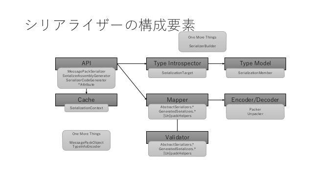 シリアライザーの構成要素 Type Introspector Encoder/DecoderCache Validator API Type Model Mapper SerializationContext MessagePackSerial...