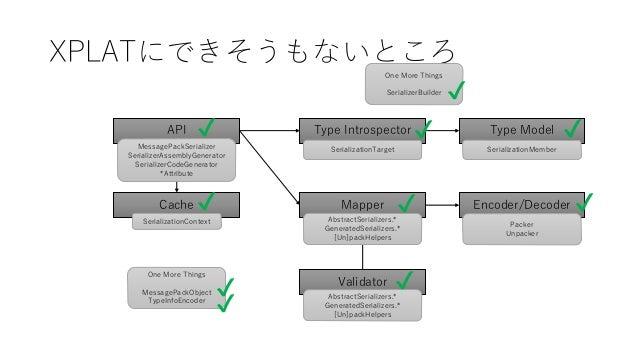 XPLATにできそうもないところ Type Introspector Encoder/DecoderCache Validator API Type Model Mapper SerializationContext MessagePackSe...
