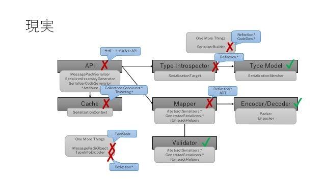 現実 Type Introspector Encoder/DecoderCache Validator API Type Model Mapper SerializationContext MessagePackSerializer Seria...