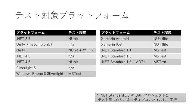 テスト対象プラットフォーム プラットフォーム テスト環境 Xamarin Android NUnitlite Xamarin iOS NUnitlite .NET Standard 1.1 MSTest .NET Standard 1.3 MS...