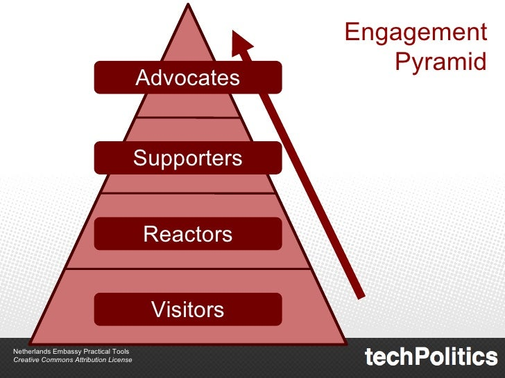 Engagement Pyramid Advocates Supporters Reactors Visitors