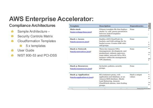 Aws Enterprise Summit Netherlands Infosec By Design