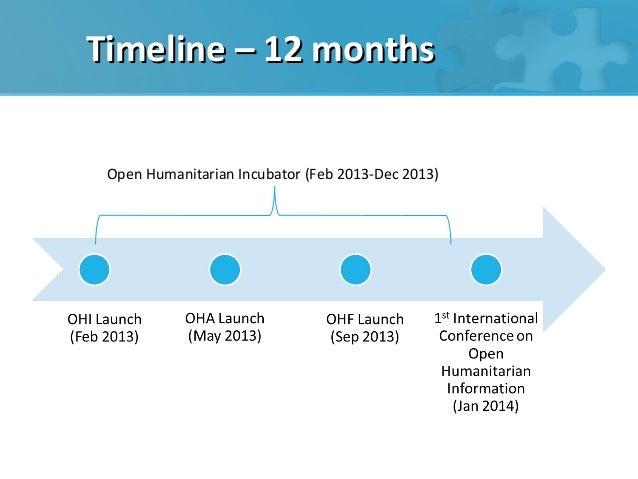 Timeline – 12 months Open Humanitarian Incubator (Feb 2013-Dec 2013)
