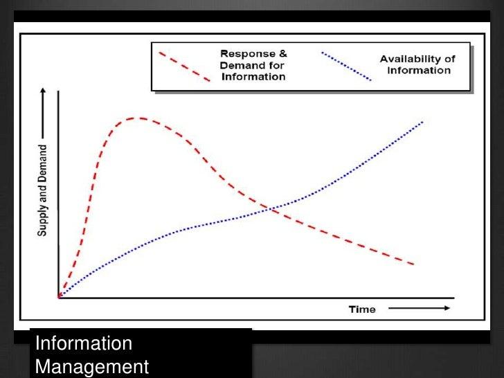 Information Management<br />