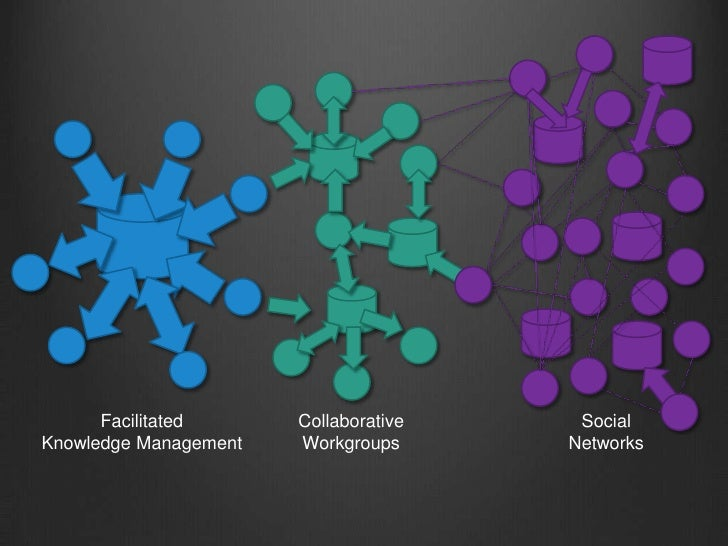 Facilitated<br />Knowledge Management<br />Collaborative<br />Workgroups<br />Social<br />Networks<br />
