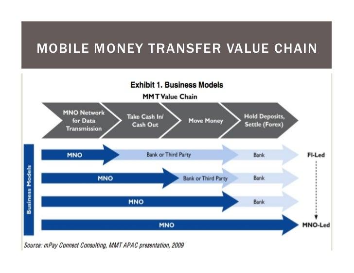 global money transfer remittances market report essay