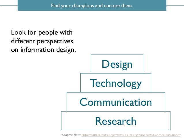 Find your champions and nurture them. Research Technology Design Communication Adapted from: https://onthinktanks.org/arti...