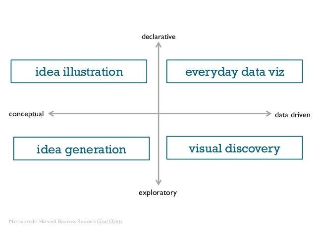 conceptual data driven declarative exploratory idea illustration everyday data viz idea generation visual discovery Matrix...