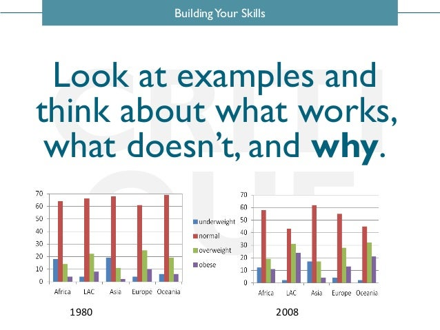 BuildingYour Skills CRITI QUE Look at examples and think about what works, what doesn't, and why. 1980 2008