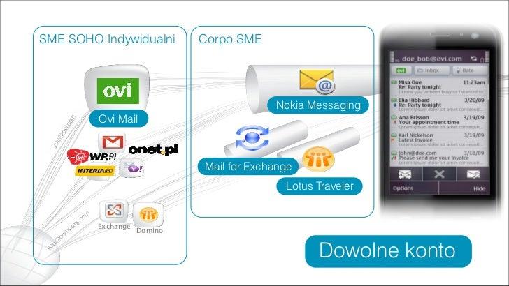 Ovi Drzwi Do Rozwiązań Mobilnych