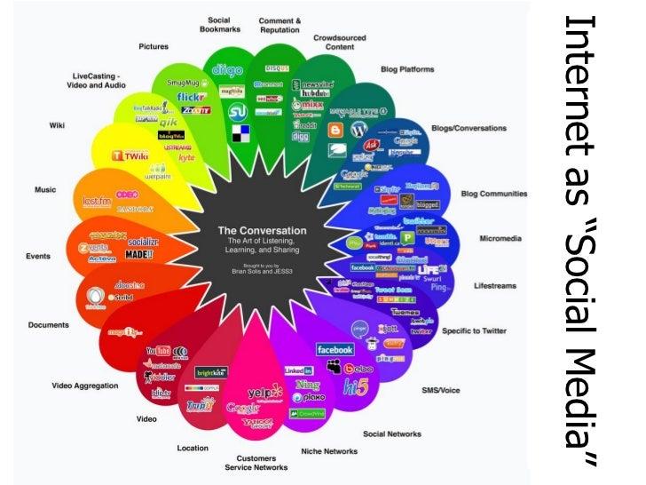 Social Media and Internet Self-Regulation Slide 2