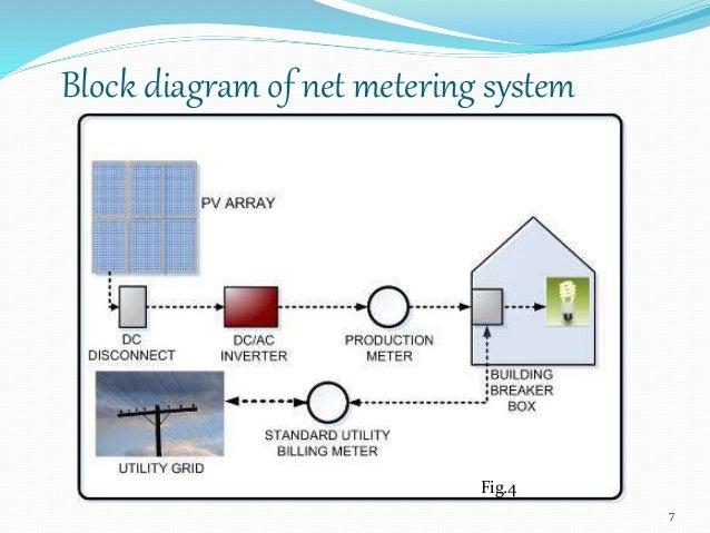 net metering seminar 7 638?cb=1418086418 net metering seminar solar net metering wiring diagram at virtualis.co