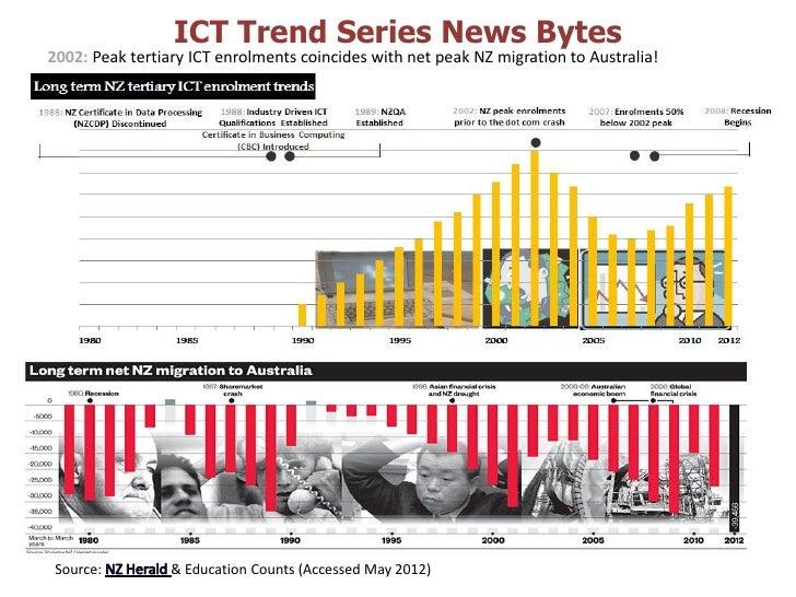 ICT Trend Series News Bytes2002: Peak tertiary ICT enrolments coincides with net peak NZ migration to Australia!Source:   ...