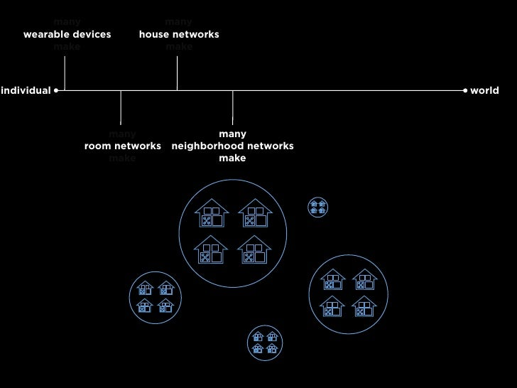 many               many     wearable devices    house networks          make               make    individual             ...