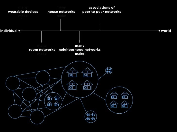 many               many             associations of     wearable devices    house networks    peer to peer networks       ...