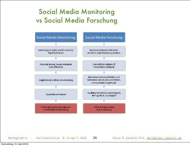24Netnographie - Karlshochschule 8./9.April 2014 Klaus M.Janowitz M.A. mail@klaus-janowitz.de Social Media Monitoring vs S...