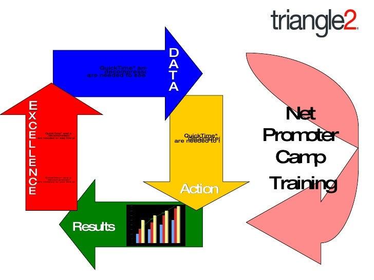 D A T A Action Results E X C E L L E N C E Net Promoter Camp Training