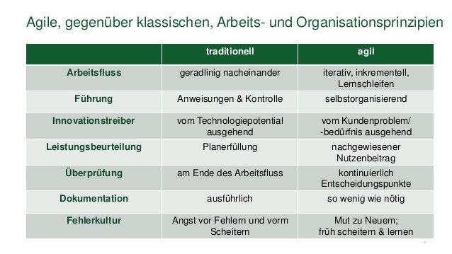 12 Agile, gegenüber klassischen, Arbeits- und Organisationsprinzipien traditionell agil Arbeitsfluss geradlinig nacheinand...