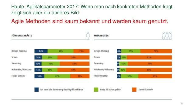 14 Haufe: Agilitätsbarometer 2017: Wenn man nach konkreten Methoden fragt, zeigt sich aber ein anderes Bild: Agile Methode...