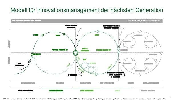 24 Modell für Innovationsmanagement der nächsten GenerationCONCRETEABSTRACT IDEA GENERATION EMPATHIZE LEARN SPRINTS POSTLA...