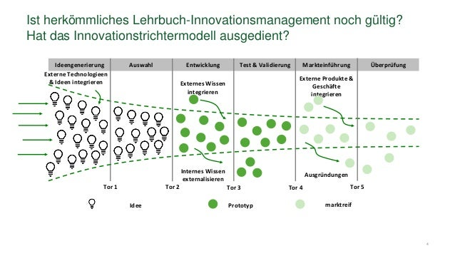 4 Ist herkömmliches Lehrbuch-Innovationsmanagement noch gültig? Hat das Innovationstrichtermodell ausgedient? Ideengenerie...