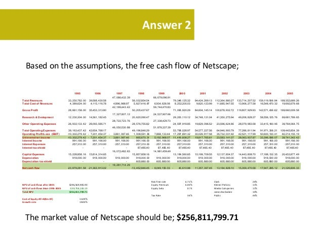 netscape ipo harvard case Case study 2: netscape's ipo february 17, 2015 executive summary netscape was founded in 1994 and it provided internet applications for communications and commerce.