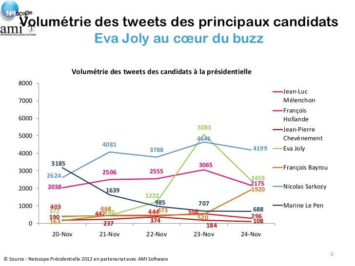 Volumétrie des tweets des principaux candidats                 Eva Joly au cœur du buzz                             Volumé...