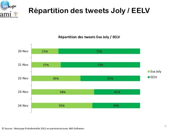 Répartition des tweets Joly / EELV                                                 Répartition des tweets Eva Joly / EELV ...