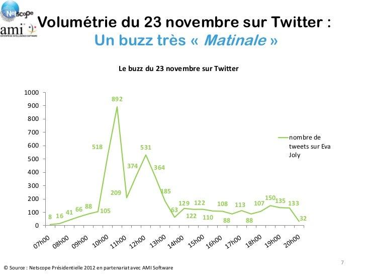 Volumétrie du 23 novembre sur Twitter :                    Un buzz très « Matinale »                                      ...
