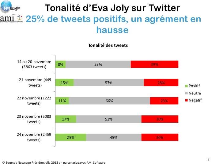 Tonalité d'Eva Joly sur Twitter                25% de tweets positifs, un agrément en                               hausse...